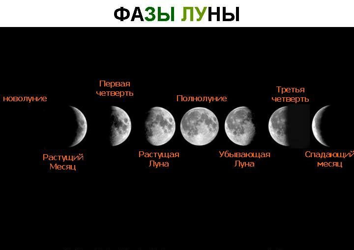 Как похудеть при убывающей луне